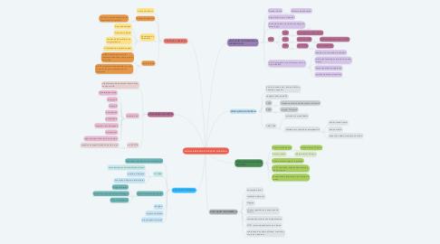 Mind Map: MODALIDADES DA EDUCAÇÃO NACIONAL