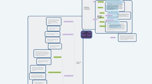 Mind Map: MAPA CONCEPTUAL DE PROPEDEUTICO