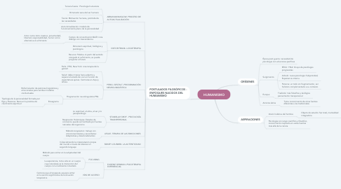 Mind Map: HUMANISMO