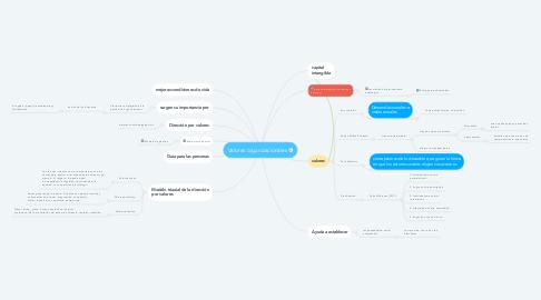 Mind Map: Valores organizacionales
