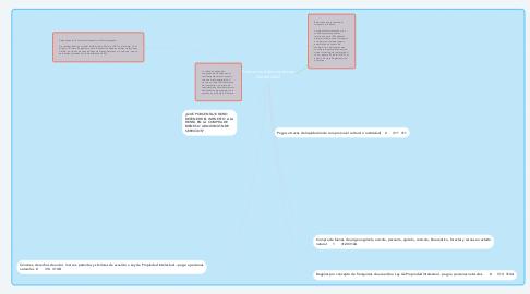 Mind Map: Retenciones en la fuente y del Iva SRI