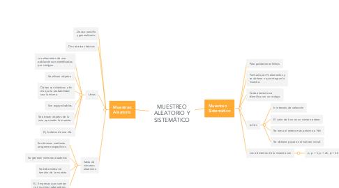 Mind Map: MUESTREO ALEATORIO Y SISTEMÁTICO