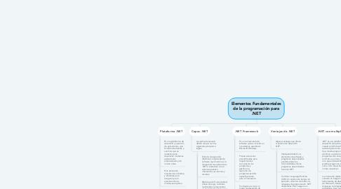 Mind Map: Elementos Fundamentales de la programación para .NET