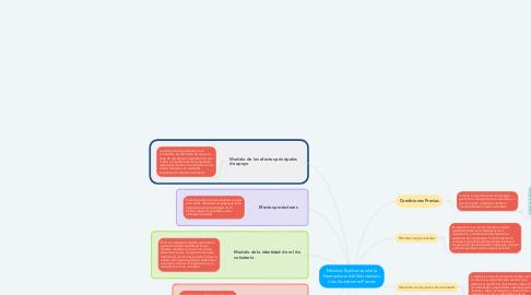Mind Map: Modelos Explicativos de la Permanencia del Voluntariado y las Condiciones Previas