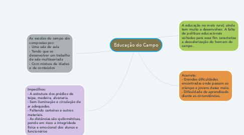 Mind Map: Educação do Campo