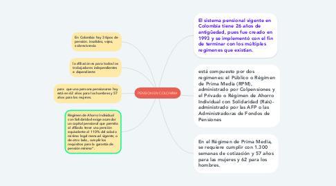 Mind Map: PENSION EN COLOMBIA