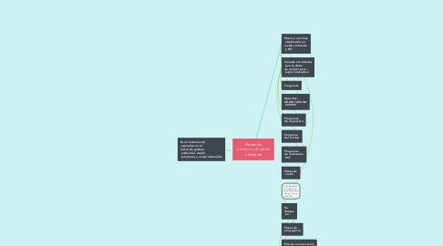 Mind Map: Planes de  acción en el medio  ambiente