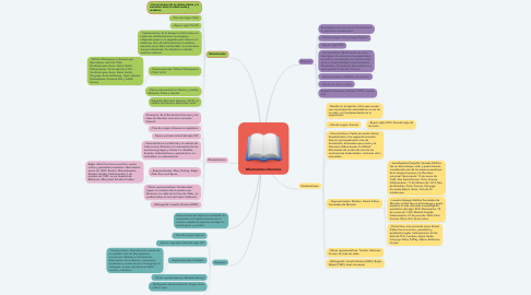 Mind Map: Movimientos literarios