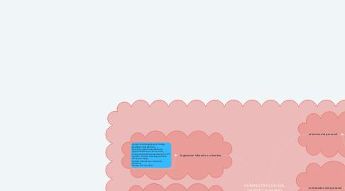 Mind Map: ADMINISTRACIÓN DEL TALENTO HUMANO