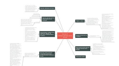 Mind Map: Sección 27  Deterioro del Valor de los Activos