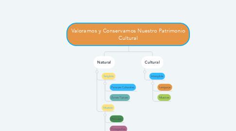 Mind Map: Valoramos y Conservamos Nuestro Patrimonio Cultural