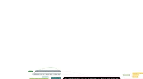 Mind Map: UNIDAD III. MODALIDADES DE CRÉDITO Y PRÉSTAMOS PÚBLICOS Y UNIDAD IV. ECONOMÍAS ABIERTAS.