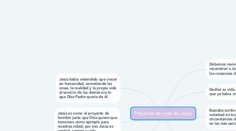 Mind Map: Proyecto de vida de Jesús
