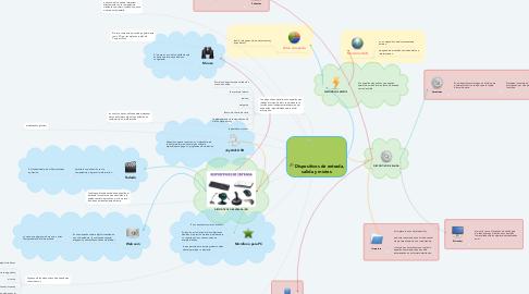 Mind Map: Dispositivos de entrada, salida y mixtos