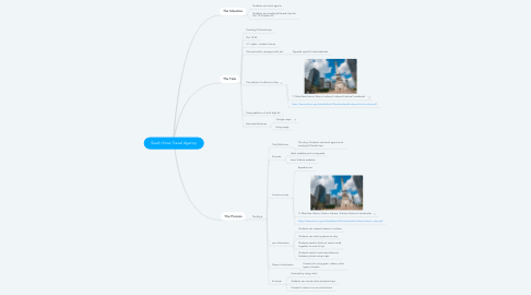 Mind Map: South Knox Travel Agency