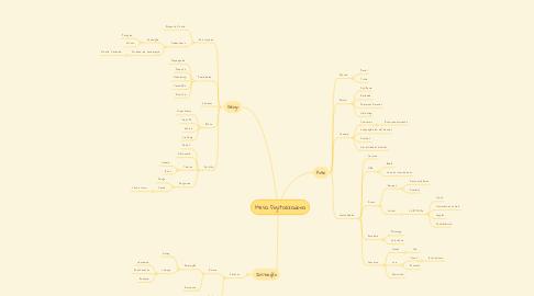 Mind Map: Mesa Digitalizadora