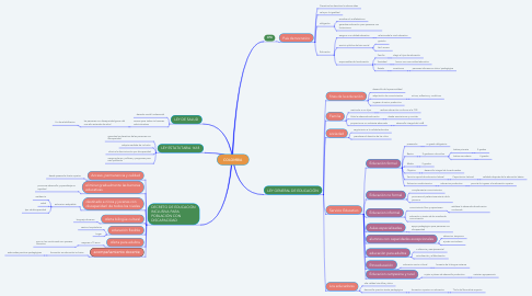 Mind Map: COLOMBIA
