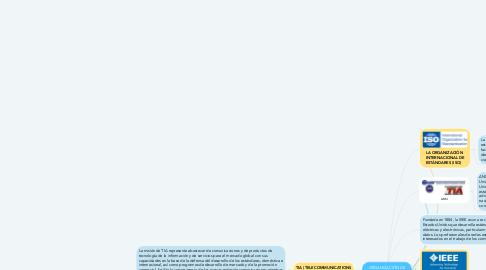 Mind Map: ORGANIZACIÓN DE ESTÁNDARES DE REDES