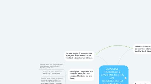 Mind Map: ASPECTOS HISTÓRICOS E  EPISTEMOLÓGICOS DAS  TECNOLOGIAS DA INFORMAÇÃO E  COMUNICAÇÃO