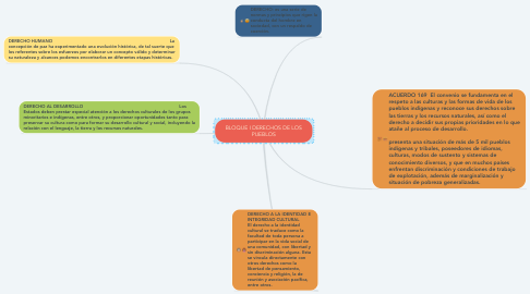 Mind Map: BLOQUE I DERECHOS DE LOS PUEBLOS
