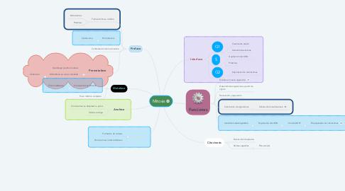 Mind Map: Mitosis