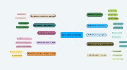 Mind Map: Jenis-jenis komunikasi