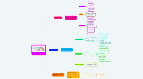 Mind Map: Generalidades del pensamiento.