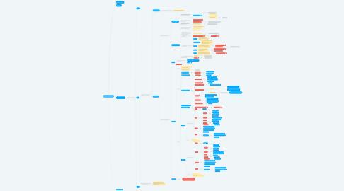Mind Map: Data_Driven_Design