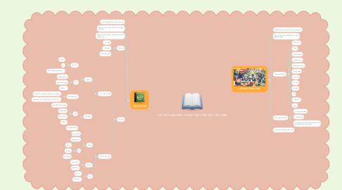 Mind Map: CÁC BỘ PHẬN HỢP THÀNH CỦA VĂN HỌC VIỆT NAM