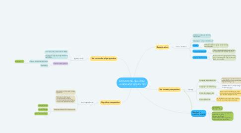 Mind Map: EXPLAINING SECOND  LANGUAGE LEARNING