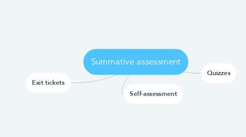 Mind Map: Summative assessment