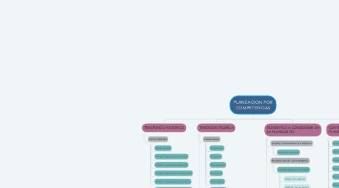 Mind Map: PLANEACION POR COMPETENCIAS
