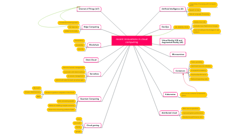 Mind Map: recent innovations in cloud computing