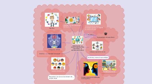 Mind Map: IMPACTO DE  LA CUARTA REVOLUCIÓN INDUSTRIAL AL SISTEMA EDUCATIVO