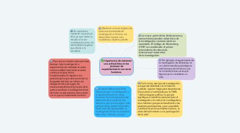 Mind Map: Importancia de mantener una actitud ética en los procesos de experimentación con seres humanos.