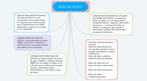 Mind Map: BASE DE DATOS: