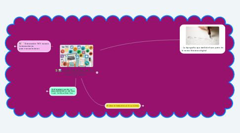 Mind Map: ¿QUE APORTAN LAS TIC A LA LECTURA?
