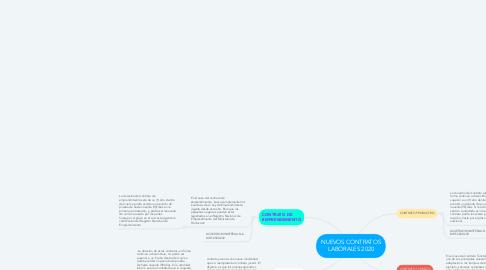 Mind Map: NUEVOS CONTRATOS LABORALES 2020