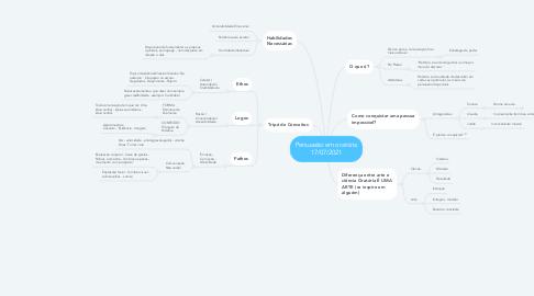 Mind Map: Persuasão em oratória 17/07/2021