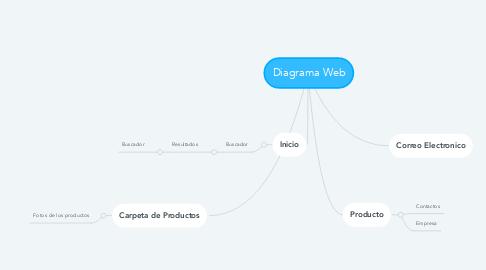 Mind Map: La clasificación de Software