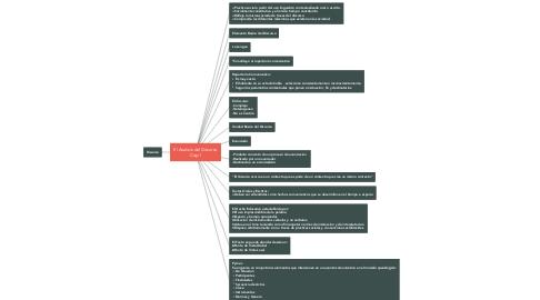 Mind Map: El Analisis del Discurso Cap.1