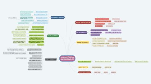 Mind Map: ALTERAÇÕES DO ENVELHECIMENTO