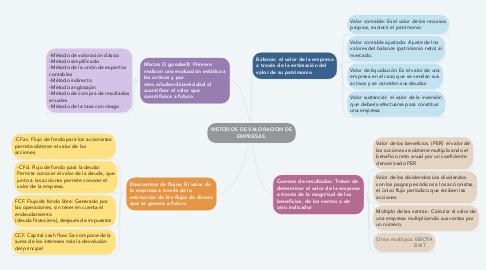 Mind Map: METODOS DE VALORACION DE EMPRESAS.