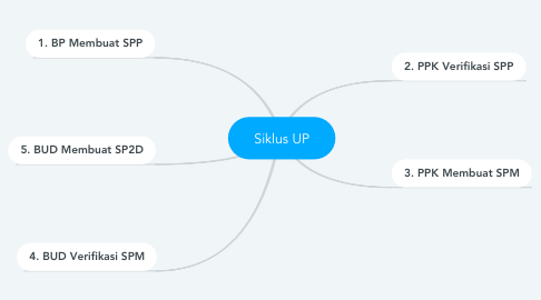 Mind Map: Siklus UP