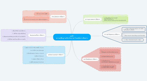 Mind Map: บทที่1 ความรู้พื้นฐานเกี่ยวกับภาษาไทยเพื่อการสื่อสาร