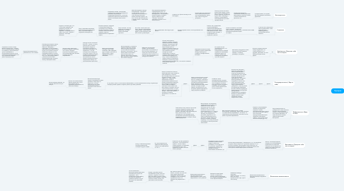 Mind Map: Прогрев