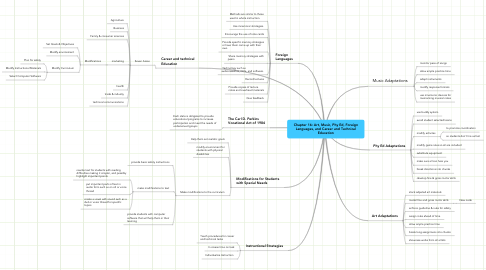 Mind Map: Chapter 16: Art, Music, Phy Ed, Foreign