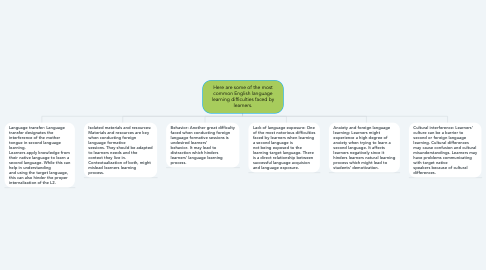 Mind Map: Here are some of the most common English language learning difficulties faced by learners.