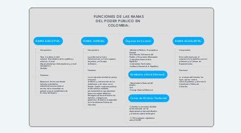 Mind Map: FUNCIONES DE LAS RAMAS DEL PODER PUBLICO EN  COLOMBIA: