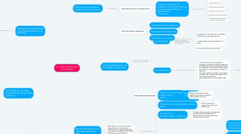 Mind Map: EL SISTEMA FINANCIERO COLOMBIANO.